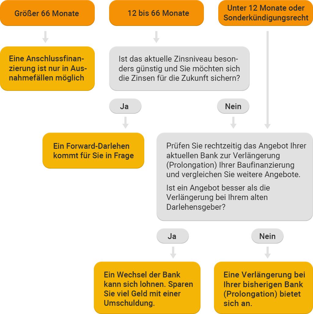 Art der Anschlussfinanzierung, Schaubild