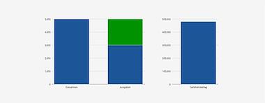 Balkendiagramme, Einnahmen, Ausgaben, Darlehenshöhe