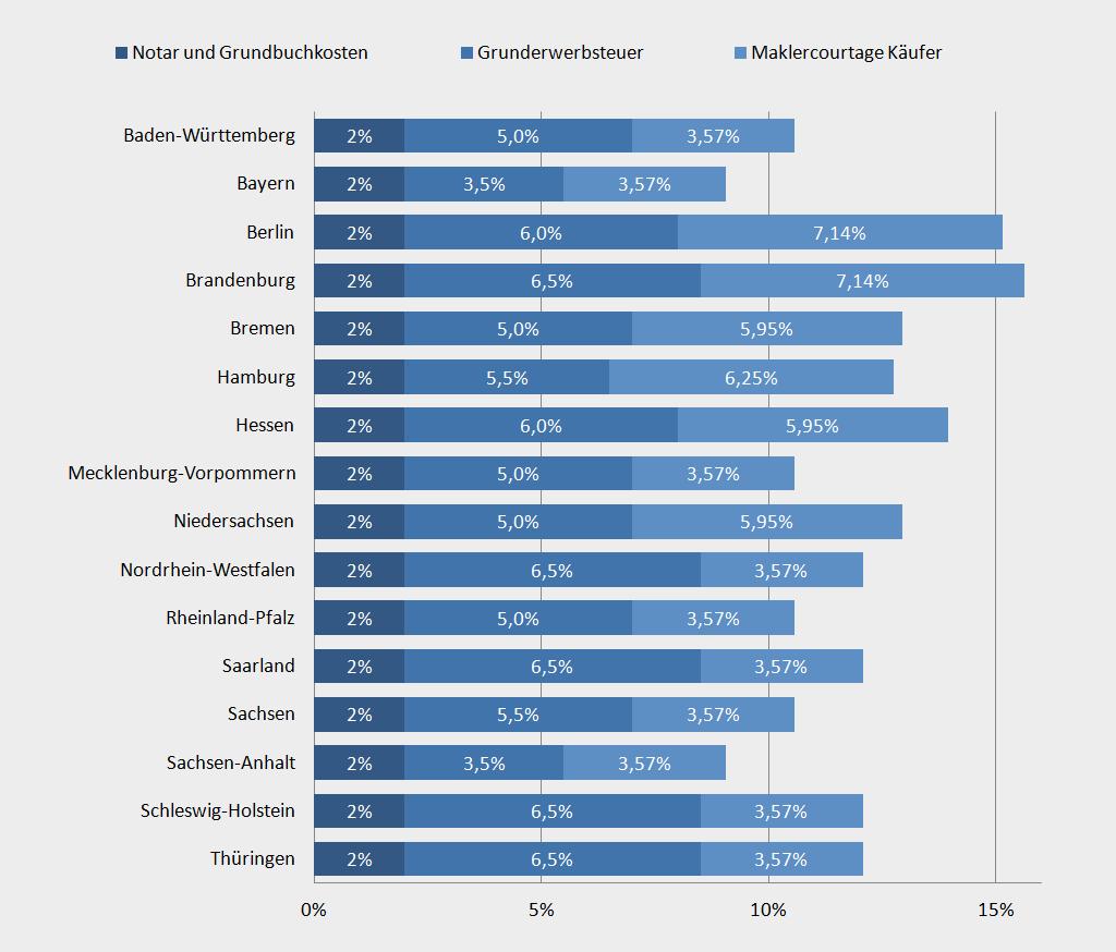 Chart Nebenkosten