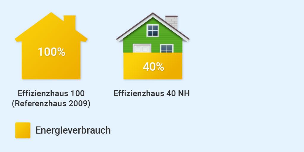 Effizienzhaus, Effizienzhaus-Stufe, Wohngebäude Kredit 261 BEG Neubau