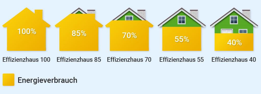 Effizienzhaus, Effizienzhaus-Stufe, Wohngebäude Kredit 261 BEG Sanierung