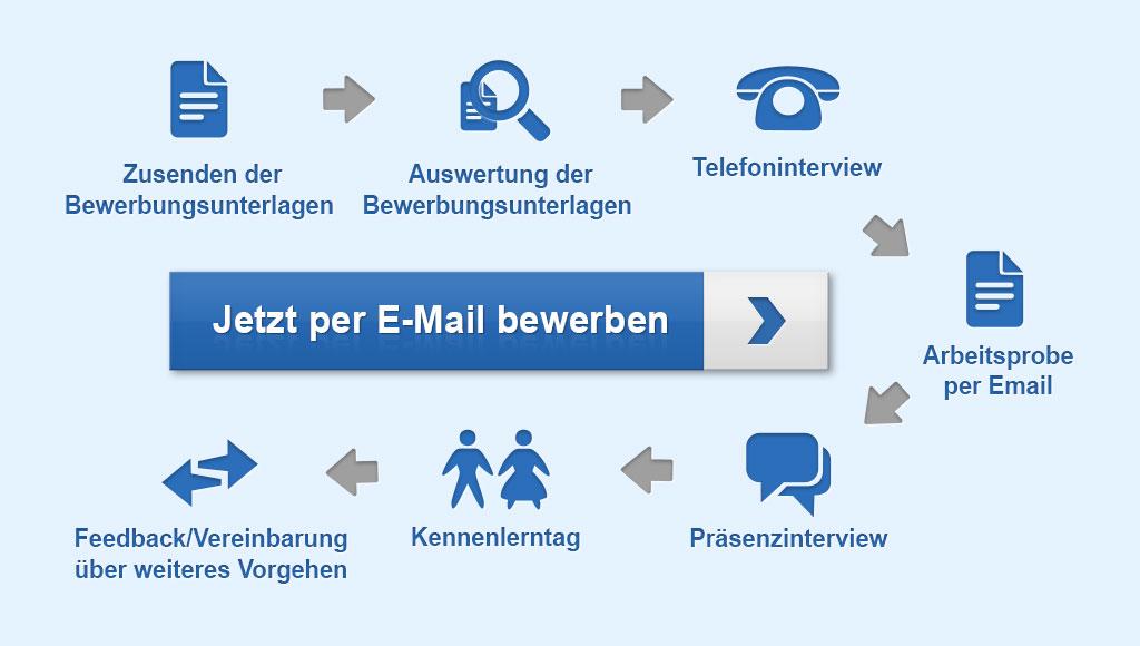 Ablauf der Bewerbung: Zusenden Bewerbungsunterlagen - Auswertung Bewerbungsunterlagen - Telefoninterview - E-Mail Arbeitsprobe - Präsenzinterview - Kennenlerntag - Feedback bzw. Vereinbarung über weiteres Vorgehen