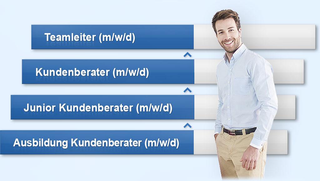 Karriereleiter: Ausbildung Kundenberater (m/w/d), Junior Kundenberater (m/w/d), Kundenberater (m/w/d), Teamleiter (m/w/d)