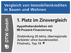 Zweimal ein 1. Platz beim Vergleich von Immobilienkrediten in Stiftung Warentest Finanztest 05/2021