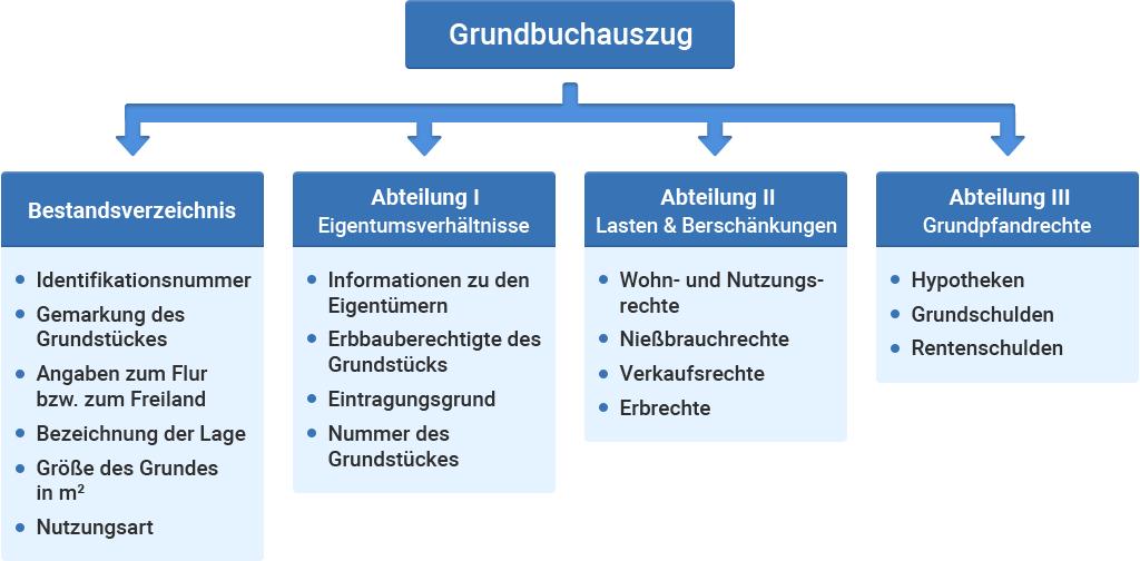 Grundbuchauszug Aufbau